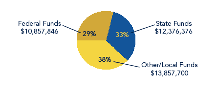 Pie chart shows Federal Funds at 29% ($10,857,846), State Funds at 33% ($12,376,376) and Other/Local Funds at 38% ($13,857,700)