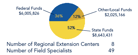 Pie chart shows Number of Regional Extension Centers at 8, Number of Field Specialists at 49, Federal Funds at 36% ($6,005,826), Other/Local Funds at 12% ($2,025,166) and State Funds at 52% ($8,643,431)