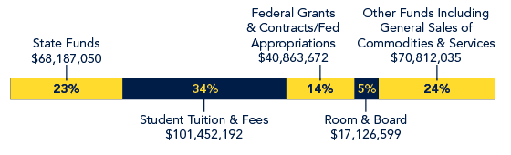 Bar graph shows State Funds at 23% ($68,187,050), Student Tuition & Fees at 34% ($101,452,192), Federal Grants & Contract/Des Appropriations at 14% ($40,863,672), Room & Board at 5% ($17,126,599) and Other Funds Including General Sales of Commodoties & Services at 24% ($70,812,035)