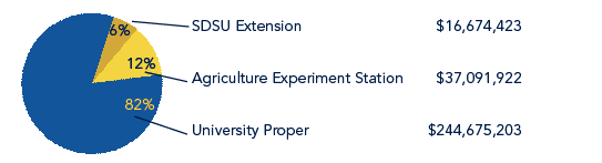 Pie chart shows SDSU Extension at 6% ($16,674,423), Agriculture Experiment Station at 12% ($37,091,922) and University Proper at 82% ($244,675,203)