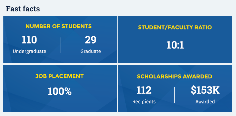 Fast facts: Number of students: 110 undergraduate, 29 graduate. 100% job placement. Student to faculty ration of 10 to 1. 112 scholarship recipents with $153,000 awarded.