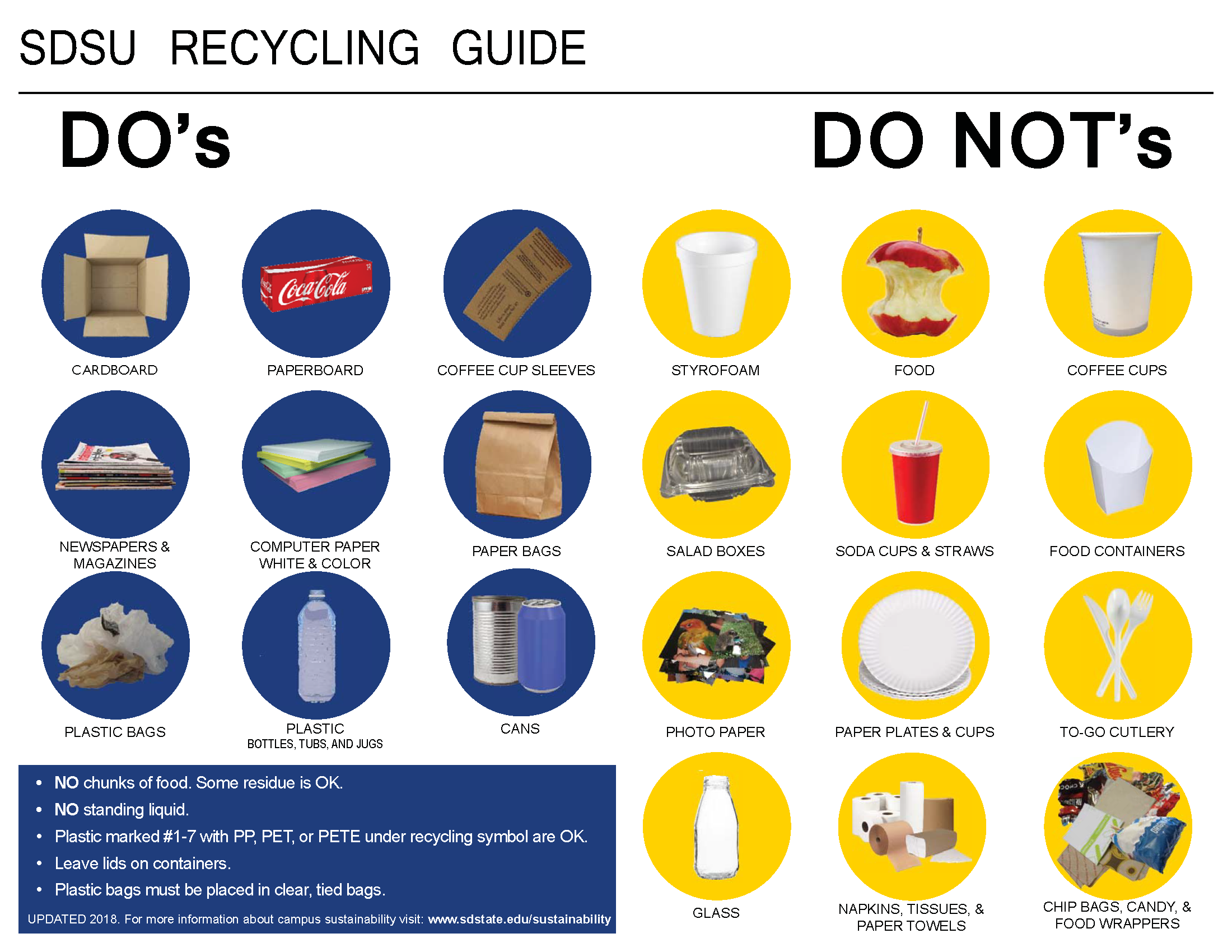 SDSU Recycling Guide. Can recycle: cans, cardboard, paperboard, coffee cup sleeves, newspapers, magazines, computer paper (white & color), paper bags, plastic bags, plastic. Can't recycle: food wrappers, candy wrappers napkins, tissues, paper towels, Styrofoam, food, coffee cups, salad boxes, soda cups, straws, food containers, photo paper, paper plates, paper cups, to-go cutlery, chip bags, glass.