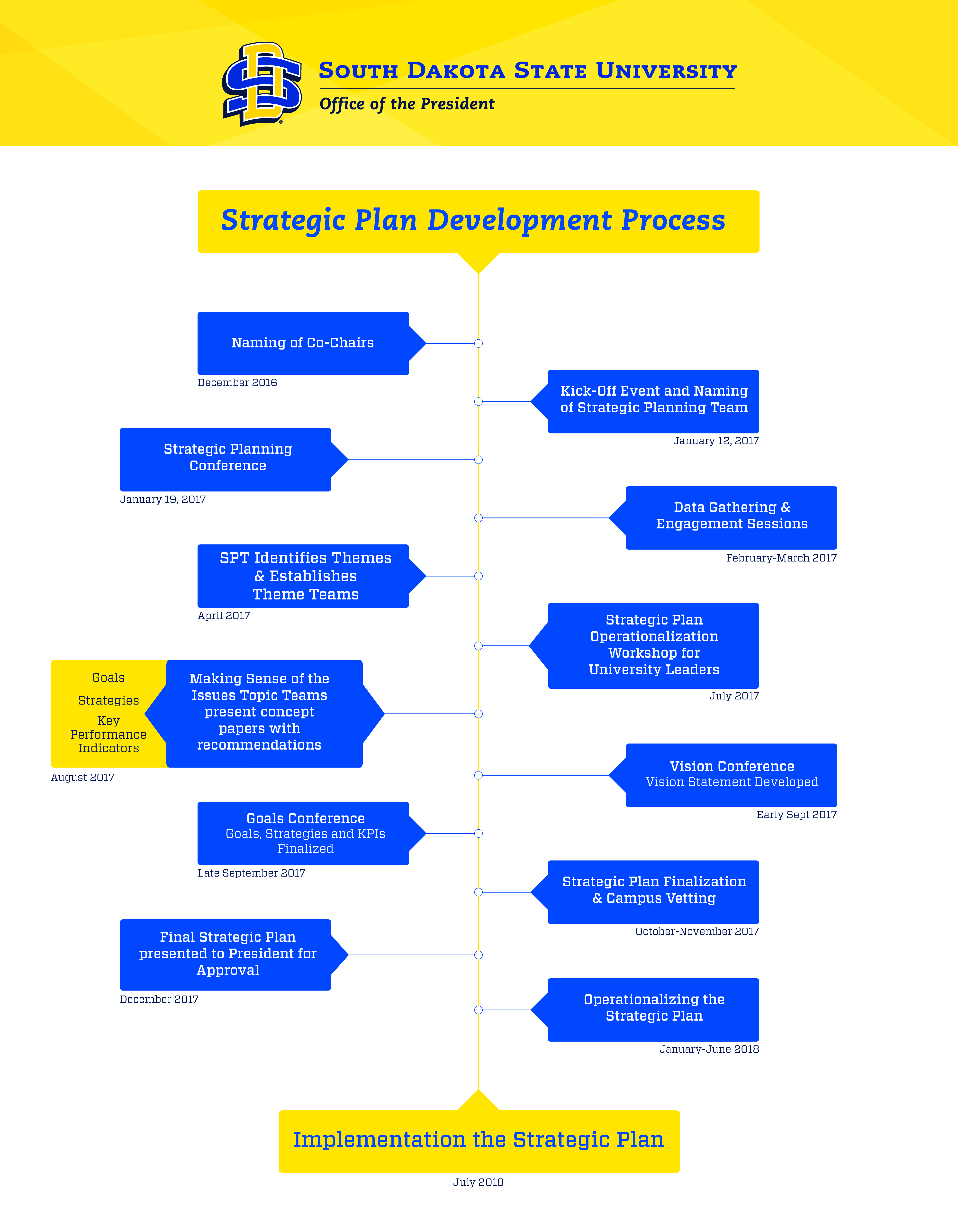 Strategic Plan, 2023 - Development Process