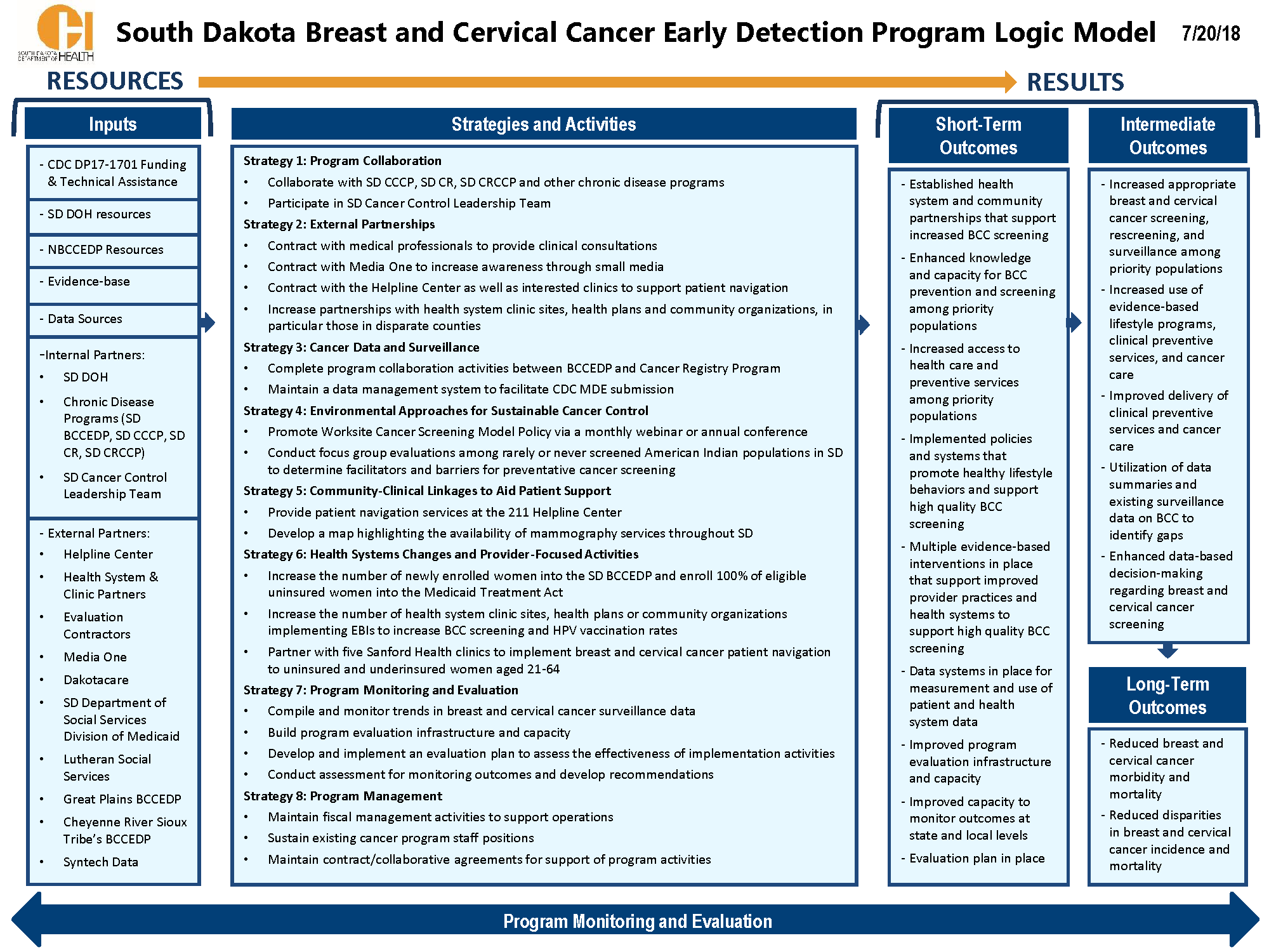 Breast and Cervical Cancer Early Detection Program Logic Model