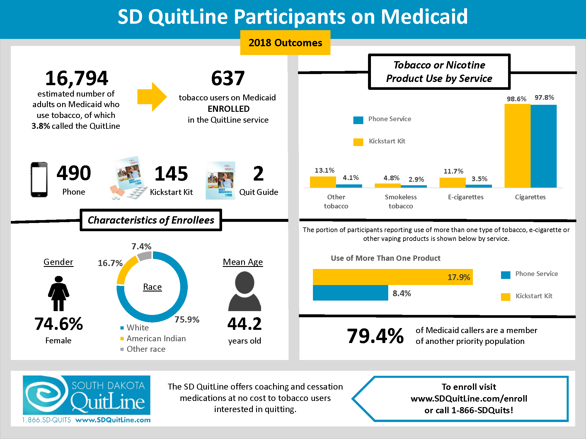 Medicaid Priority Population South Dakota Quit Line Brief