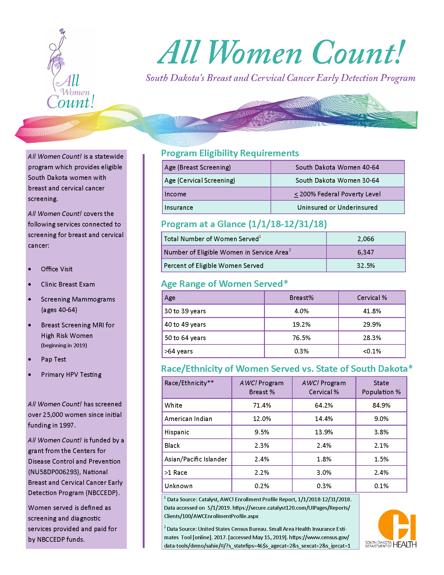 South Dakota Breast and Cervical Cancer Early Detection Program Stakeholder Report
