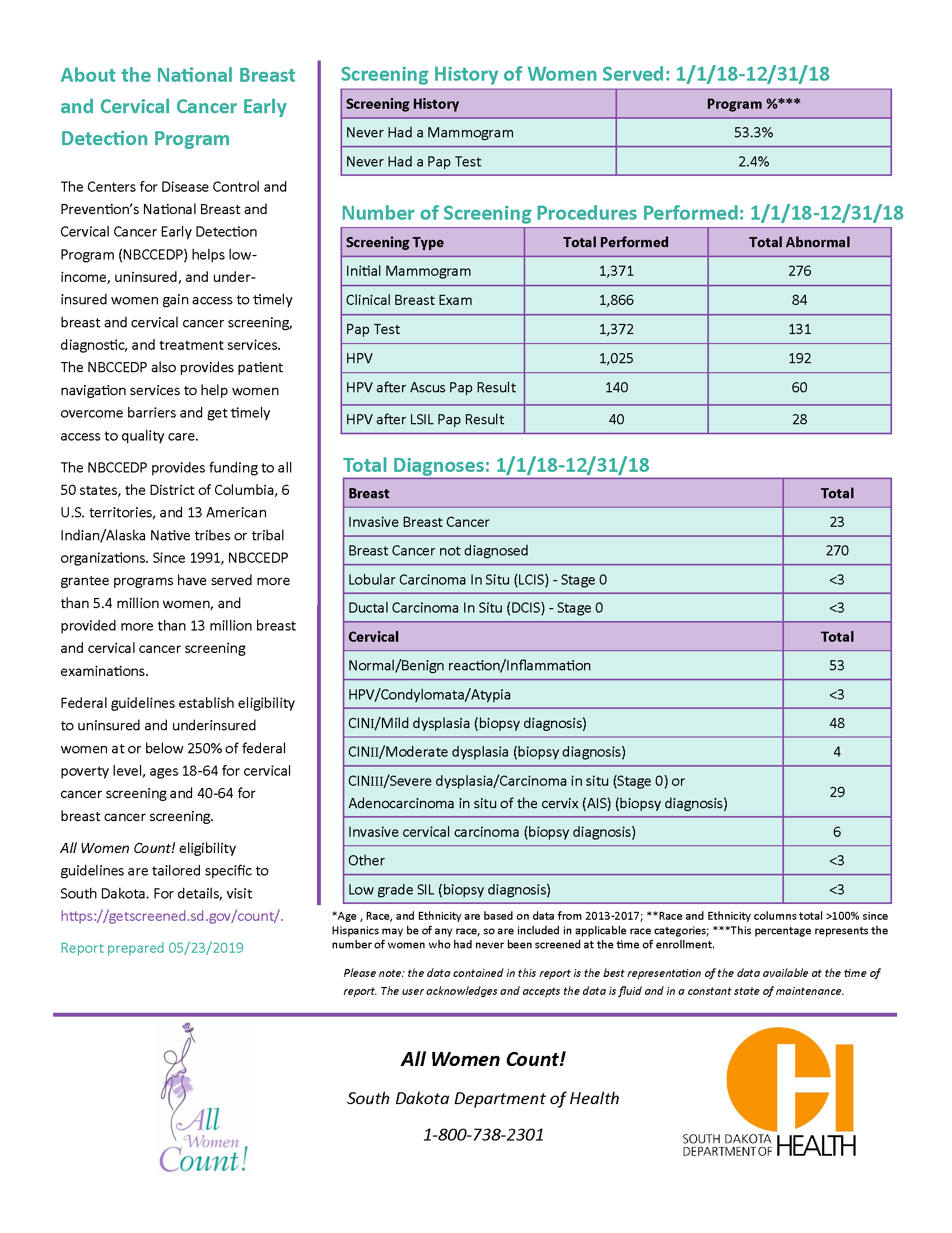 South Dakota Breast and Cervical Cancer Early Detection Program Stakeholder Report (page 2)