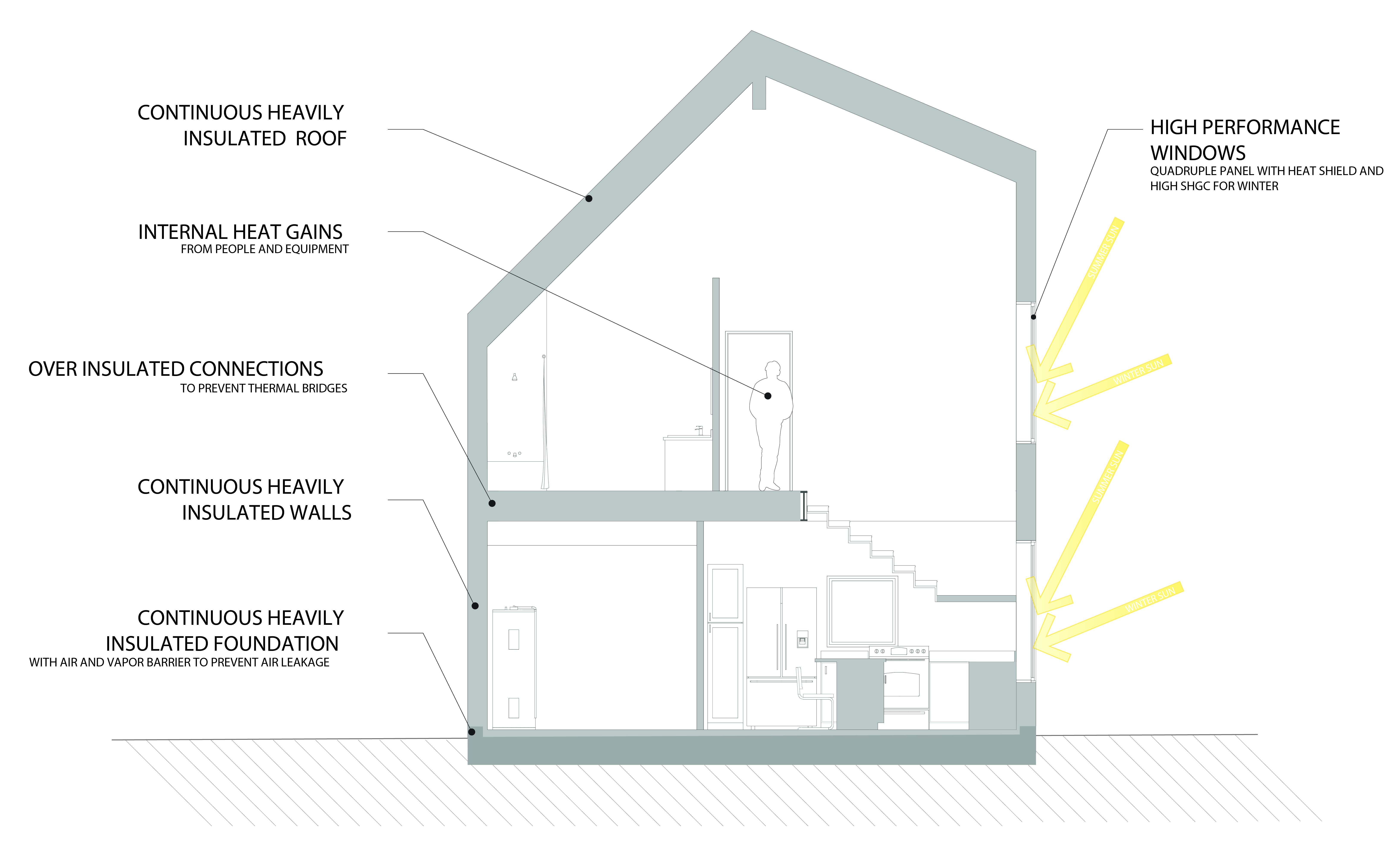 Section of PH02 showing the Passive House principles in relation to the hosue.