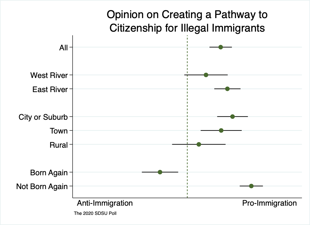 A range spike chart showing most South Dakotans somewhat support a pathway to citizenship for people who entered the US illegally, with the exception of self-identified born-again Christians who on average are somewhat opposed.