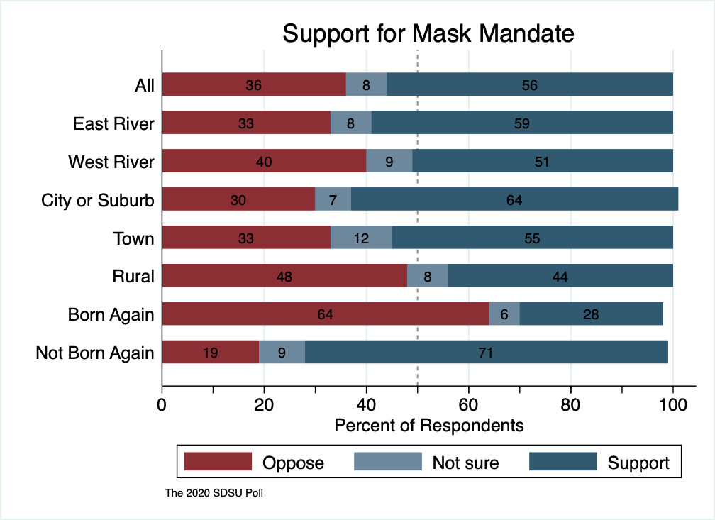 A stacked bar graph showing support for a mask mandate at 56% for the entire state; 59% east river, 51% west river; 64% in cities, 55% in small towns, 44% in rural areas; 28% amongst born-again Christians, and 71% amongst those not identifying as born-again.