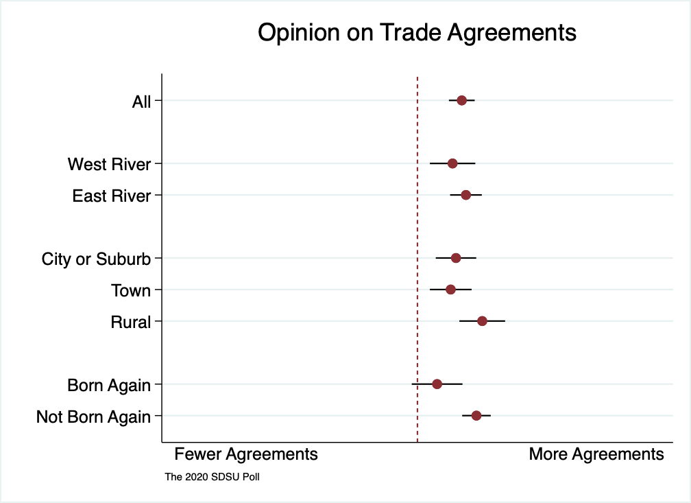 A range spike chart showing a relative consensus supporting more trade agreements for the US amongst South Dakotans, with rural South Dakotans most supportive.