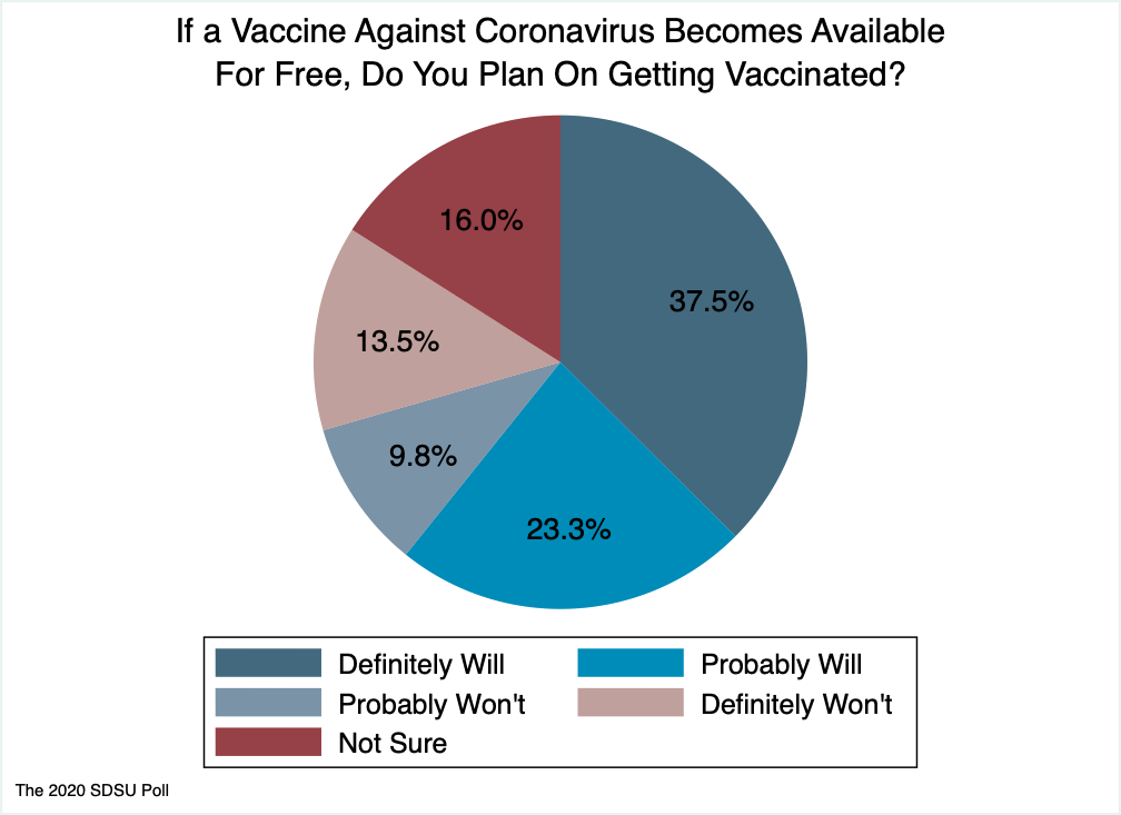 Pie chart on whether respondent would get a free vaccine if developed. 37% definitely will, 23% probably will, 16% not sure, 10% probably won't, 14% definitely won't.