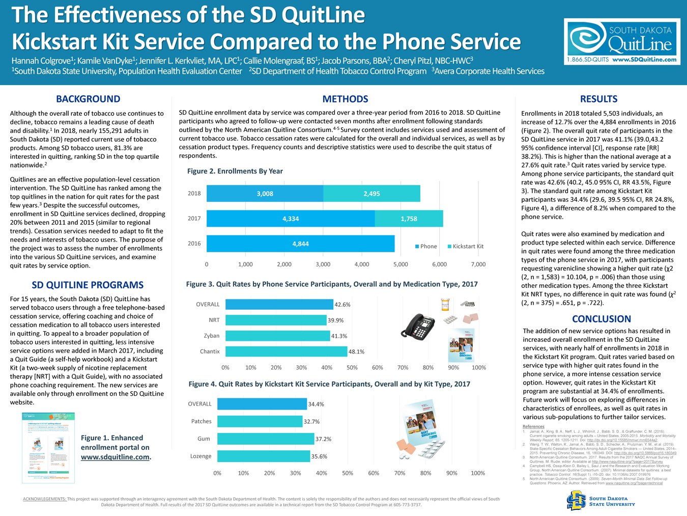 The Effectiveness of the SD Quit Line Kickstart Kit Service Compared to the Phone Service