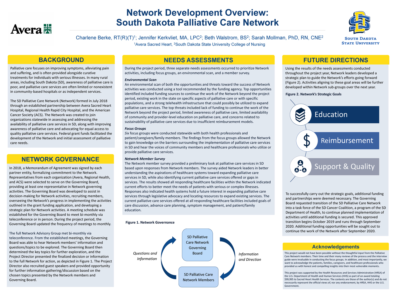 Network Development Overview: South Dakota Palliative Care Network