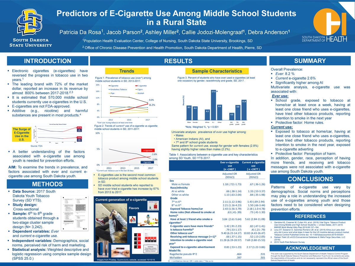 Predictors of E-Cigarette Use Among Middle School Students in a Rural State