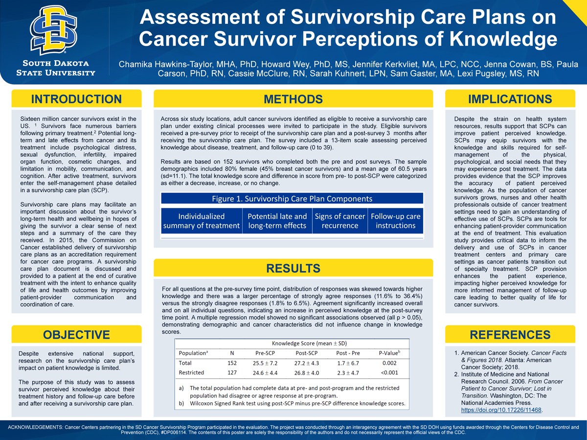Assessment of Survivorship Care Plans on Cancer Survivor Perceptions of Knowledge