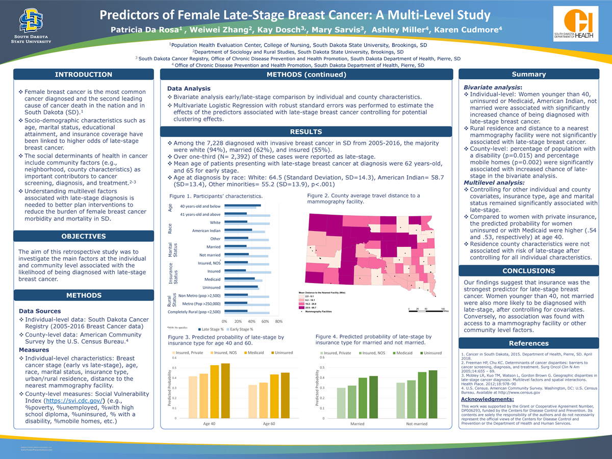 Predictors of Female Late-Stage Breast Cancer: A Multi-Level Study