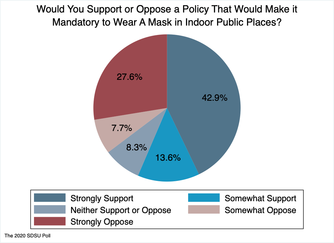 Pie chart showing 43% strongly supporting mask mandate, 14% somewhat supporting it, 8% neutral, 8% somewhat opposing it, and 27% strongly opposing it.