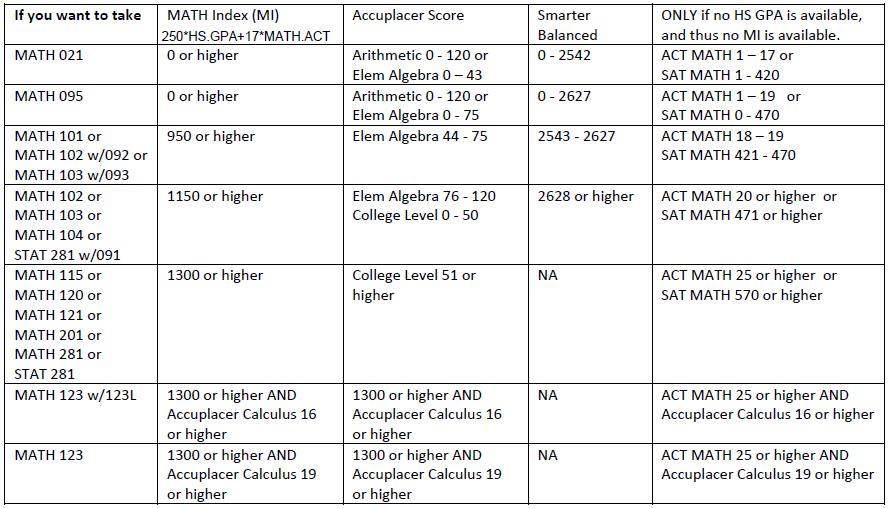 high school placement test practice pdf