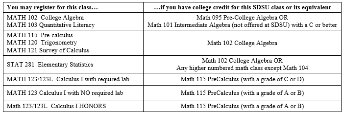 College Placement test has math or no?