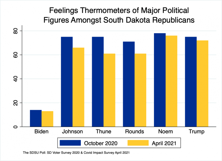 Bar chart showing drops in thermometer ratings between October 2020 and April 2021 of 1 point for Biden, 9 points for Johnson, 14 points for Thune, 10 points for Rounds, 2 points for Noem, and 3 points for Trump