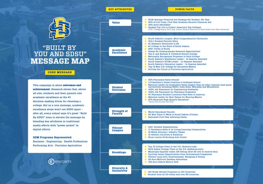 Built by You and SDSU Message Map