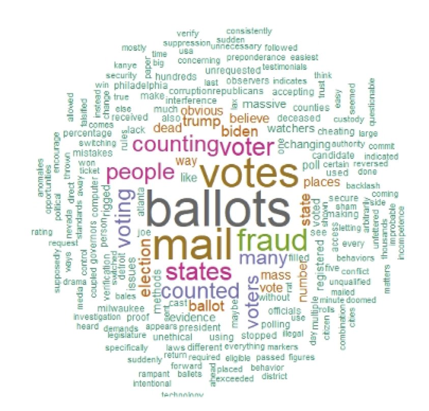 """word cloud showing most common words in complaints about elections were ""ballots"" ""mail"" ""votes"" and ""fraud"""""