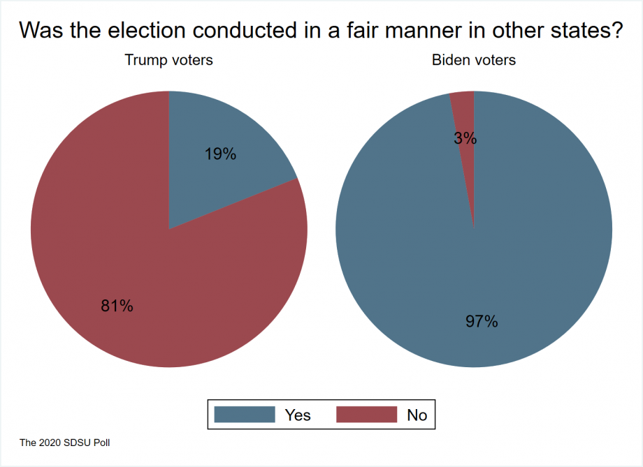 """pie charts showing that 81 percent of Trump voters and 3 percent of Biden voters believe that the election was conducted in an unfair manner in other states"""