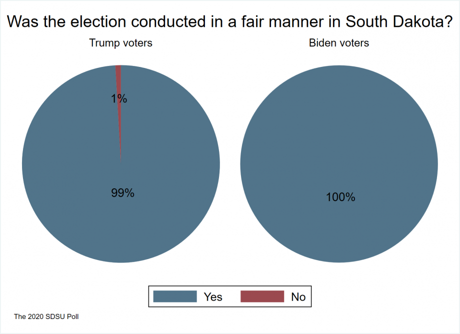 """pie charts showing 99 percent of Trump voters and 100 percent of Biden voters believe that South Dakota elections were conducted in a fair manner"""