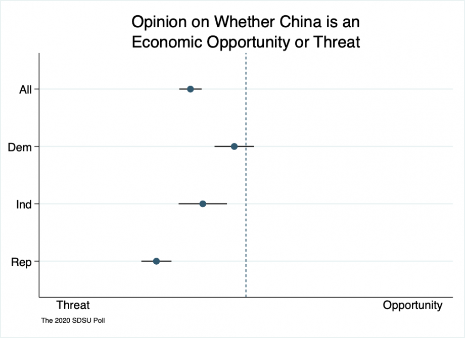 """Range spike chart showing that Republicans see China as more of an economic threat than opportunity, independents see China as slight threat, Democrats see China as a slight threat."""