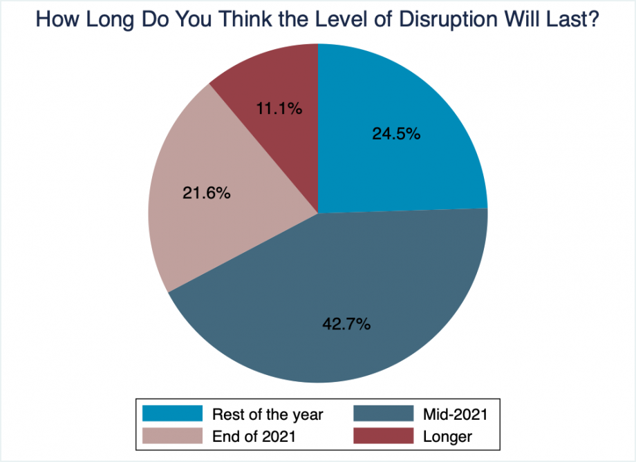 """Pie chart showing that about 25% of people thing the disruption from COVID will last until the end of 2020, 43% until mid 2021, 22% the end of 2021, and 11% longer than that."""
