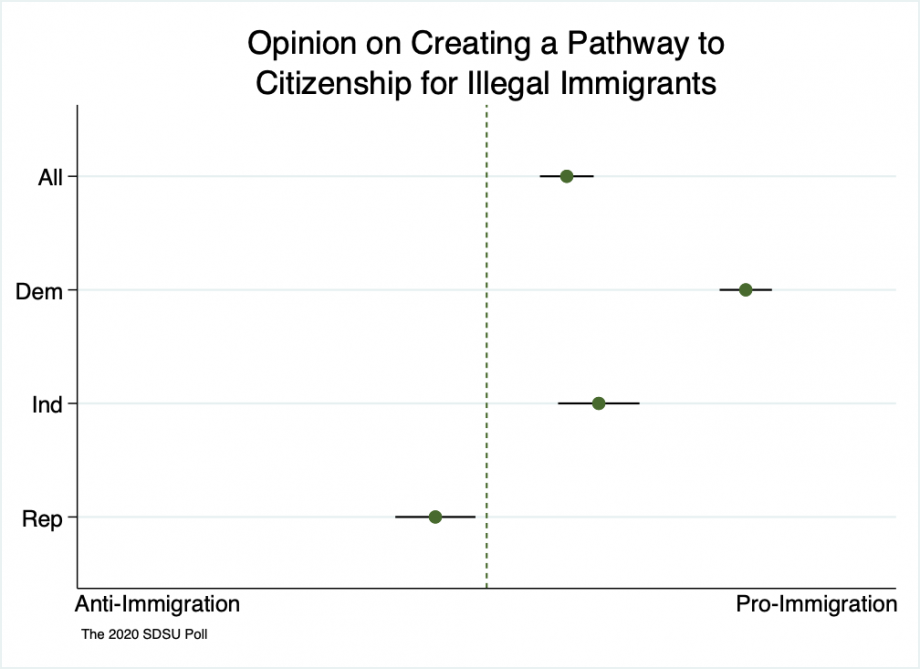 """Range spike chart showing some consensus on pathways to citizenship for illegal immigrants with Republicans neutral to somewhat unsupportive, independents supportive, and Democrats very supportive."""