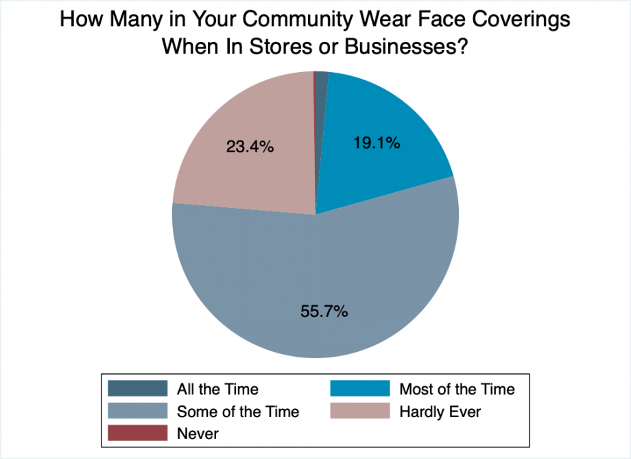 """Pie chart showing that 20% of people report seeing others wearing masks in public all or most of the time, 56% report others wearing them some of the time, 23% saying others hardly ever wear masks, and less than 1% report seeing people never wearing masks."""