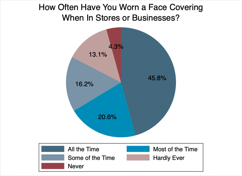 """Pie chart showing that about 65% of South Dakotans report wearing masks most or all of the time in public. 16% say some of the time, 13% say some of the time, 4% say never."""