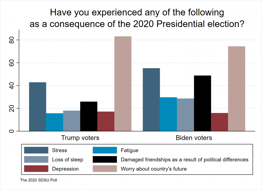 """two bar charts showing both Trump and Biden voters are very concerned about country's future, both having a fair amount of stress in the election and damaged friendships based on political differences. Fatigue, loss of sleep and depression were reported by both groups too"""