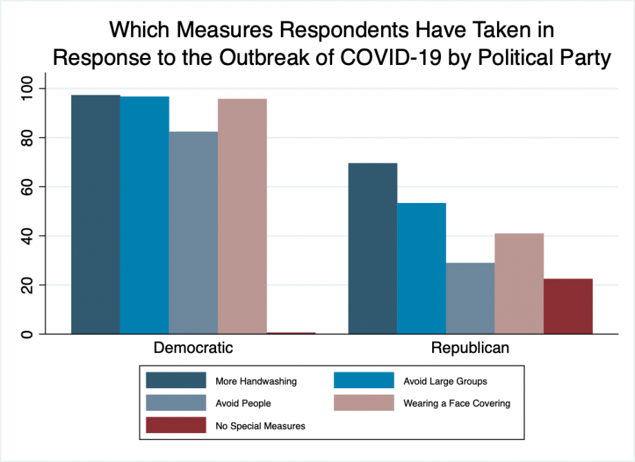 """Bar chart showing that over 90% of Democrats report washing hands more frequently, avoiding large groups, and wearing a mask, and about 81% avoiding people in response to coronavirus. Republican behaviors are as follows: 70% are washing hands more, 53% avoiding large groups, 29% avoiding people, 41% are wearing face coverings, and 22% are taking no measures at all."""