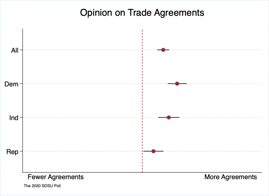 """Range spike chart showing that all partisan groups in South Dakotans are broadly supportive of more trade agreements. Democrats most supportive, Republicans less supportive, with independents between the two parties."""