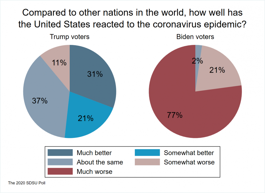 """two pie charts showing that very few Trump voters see the US response to coronavirus as being worse than other countries and no Biden voters seeing the US response as better than other countries"""