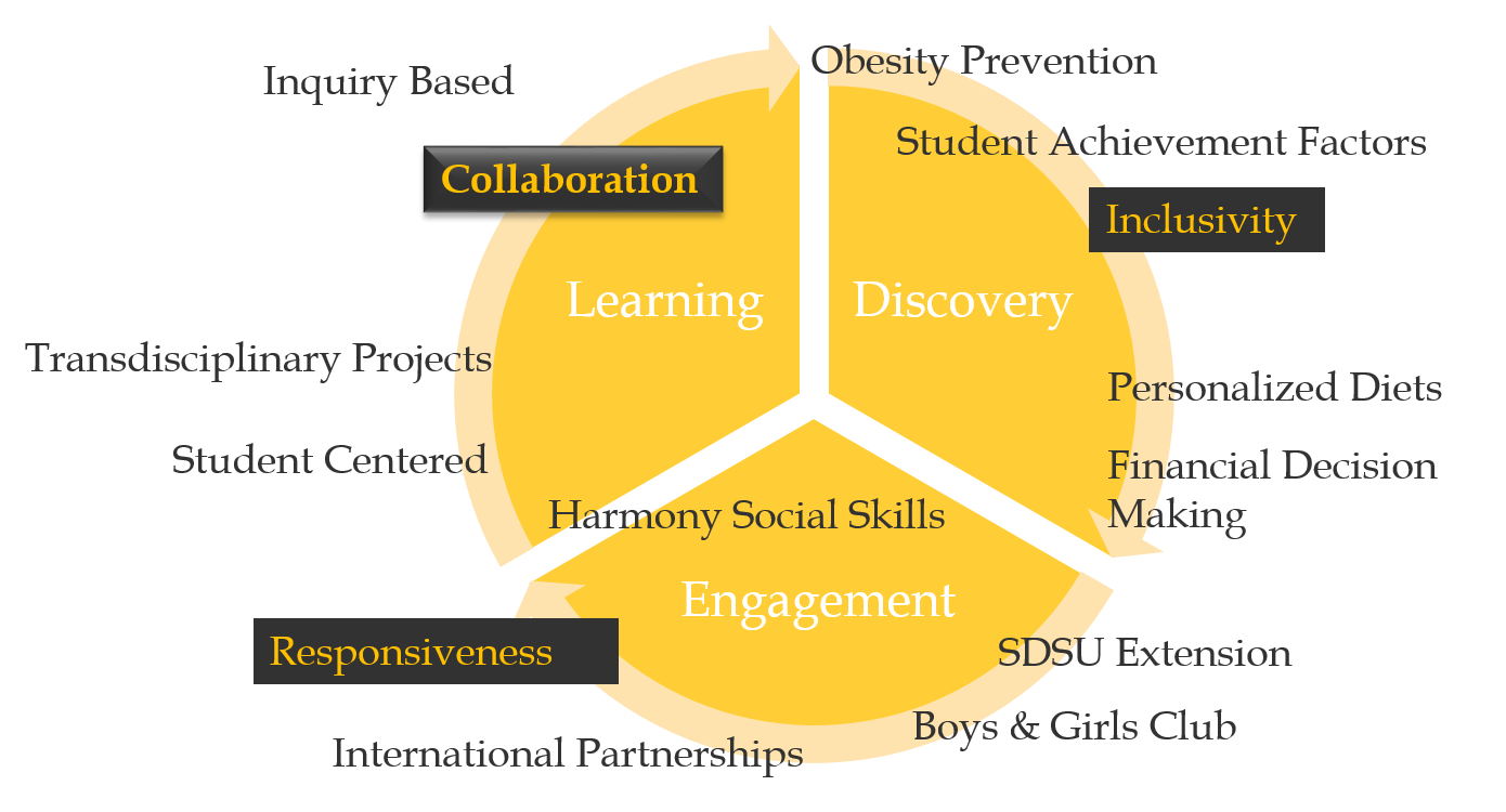 Cyclical graph demonstrating the Vision Statement: Learning, Discovery, and Engagement within the culture of collaboration, inclusivity, and responsiveness