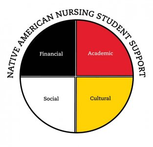NANEC graphic, native american nursing student support, financial, academic social, cultural; medicine wheel, red, yellow, white and black